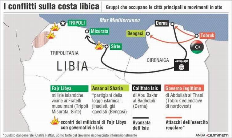 Situazione Libia